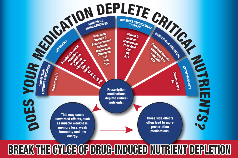 DEPLETION-INFO-GRAPHIC