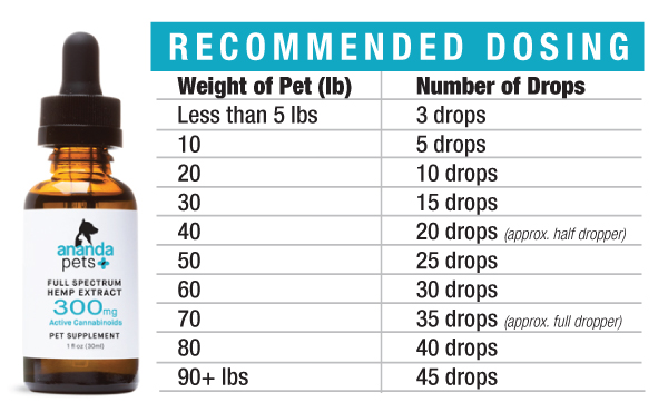 dosing-chart